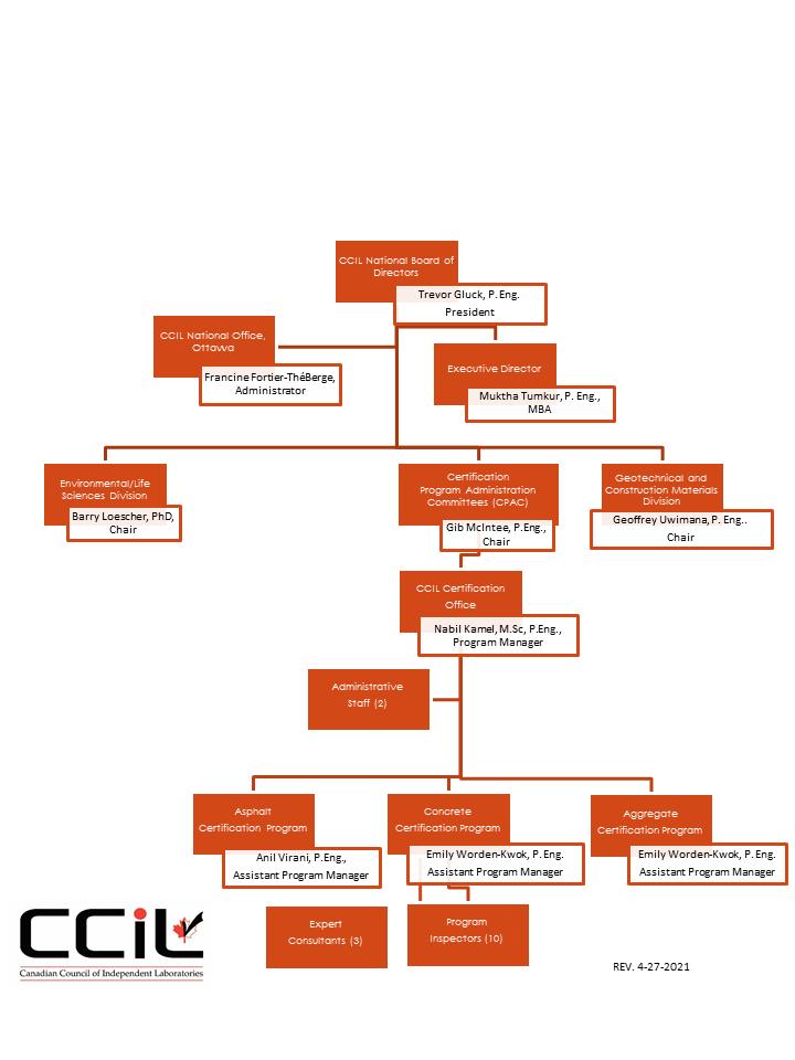 CCIL Organizational Chart